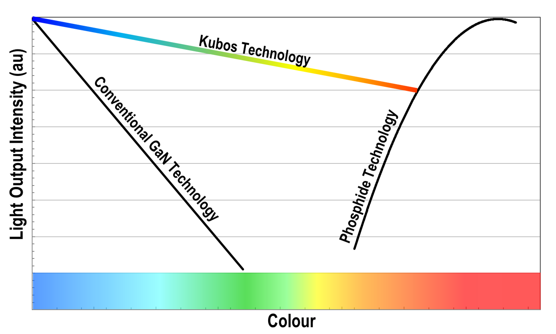 Bridging the green gap Kubos technology for LED processing